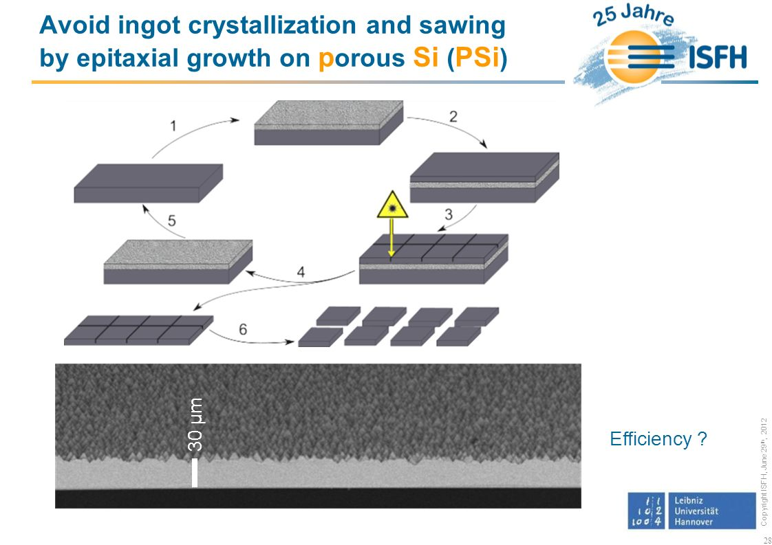 Copyright ISFH, June 29 th, 2012 28 Avoid ingot crystallization and sawing by epitaxial growth on p orous Si ( PSi ) Efficiency .
