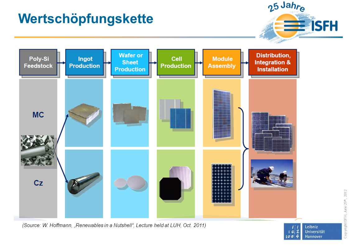 Copyright ISFH, June 29 th, 2012 Wertschöpfungskette (Source: W. Hoffmann, Renewables in a Nutshell, Lecture held at LUH, Oct. 2011)