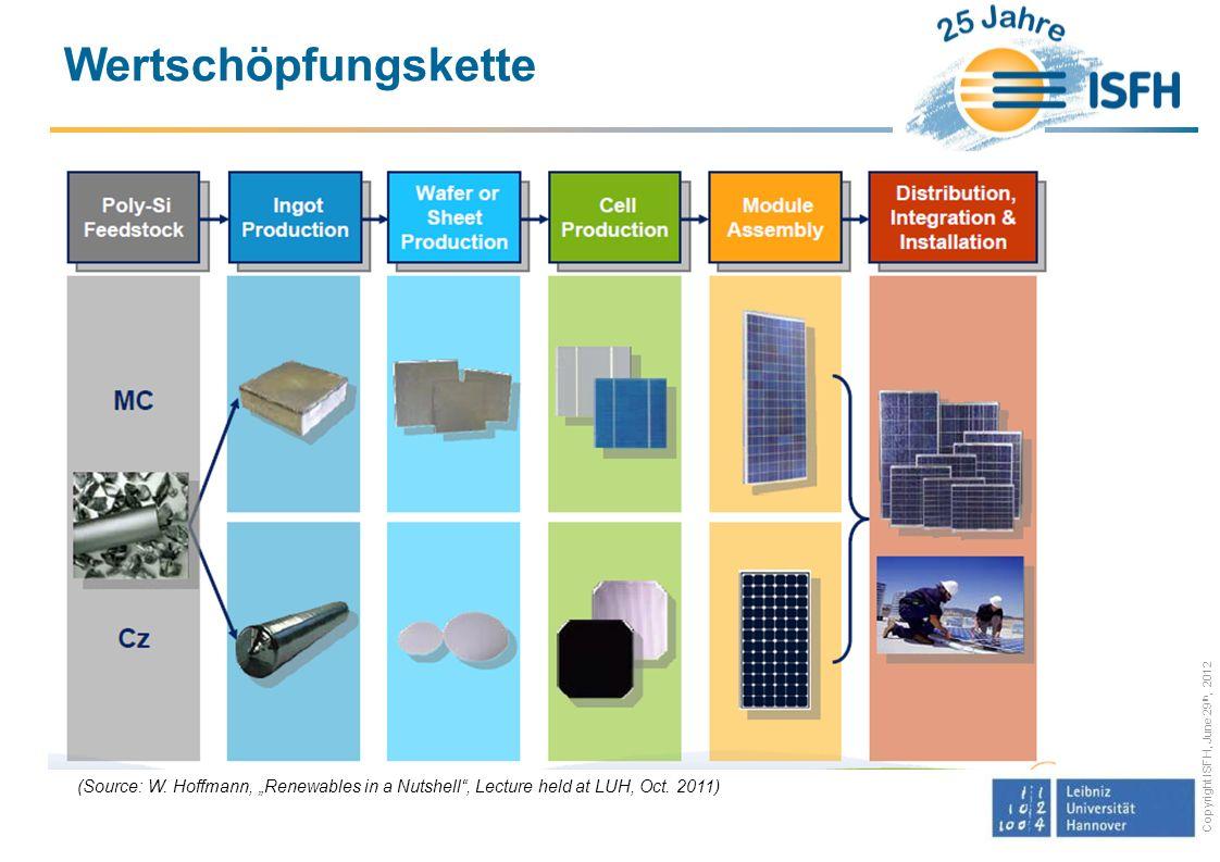 Copyright ISFH, June 29 th, 2012 Siliziumverbrauch durch dicke Wafer und Sägeverluste Photo: SolarWorld AG Photo: delo Sägeverlust 100..140 µm Waferdicke180..200 µm