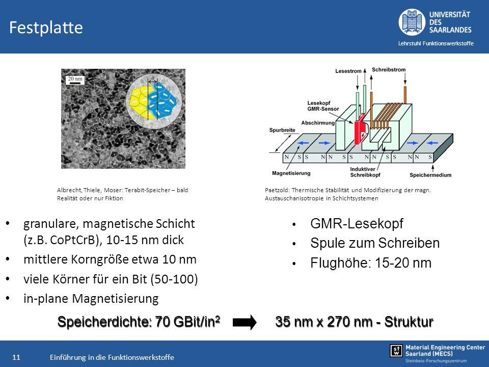 Einführung in die Funktionswerkstoffe11 Lehrstuhl Funktionswerkstoffe Festplatte granulare, magnetische Schicht (z.B. CoPtCrB), 10-15 nm dick mittlere