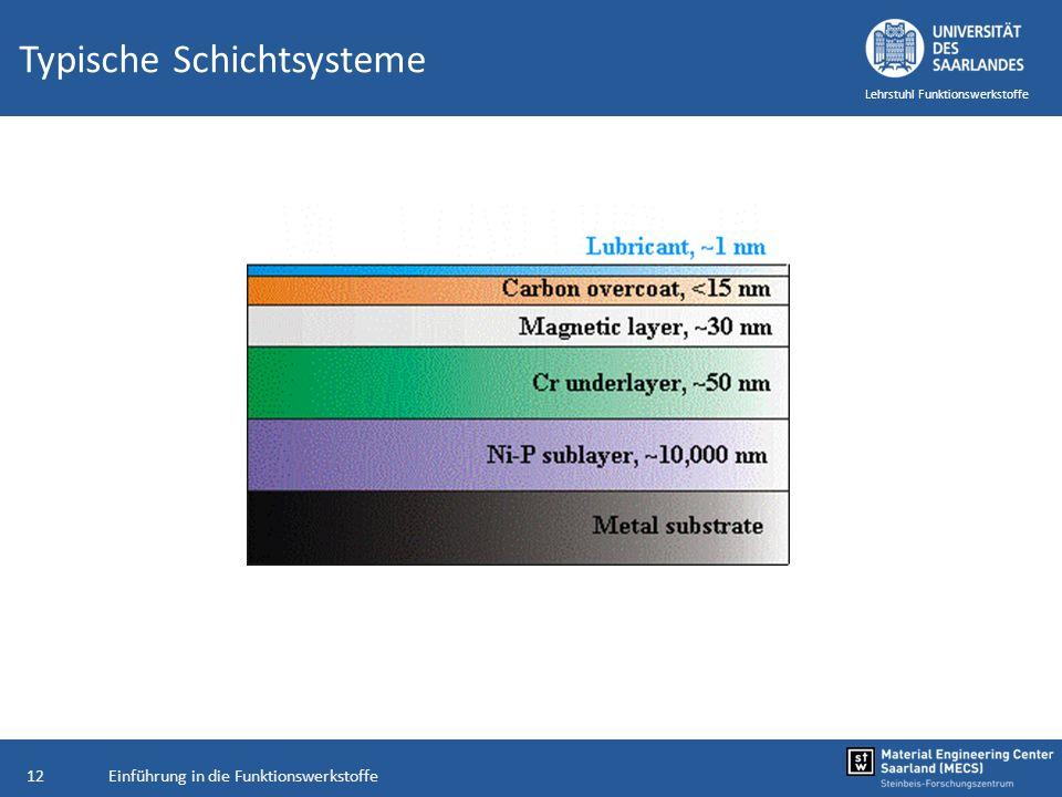 Einführung in die Funktionswerkstoffe12 Lehrstuhl Funktionswerkstoffe Typische Schichtsysteme