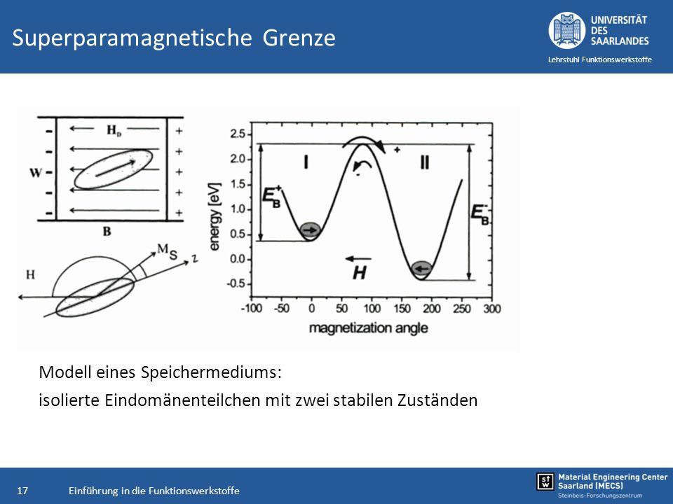 Einführung in die Funktionswerkstoffe17 Lehrstuhl Funktionswerkstoffe Superparamagnetische Grenze Modell eines Speichermediums: isolierte Eindomänente