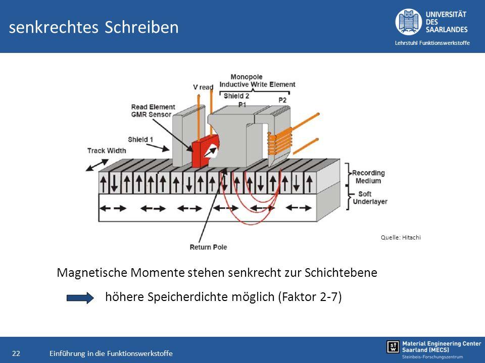 Einführung in die Funktionswerkstoffe22 Lehrstuhl Funktionswerkstoffe senkrechtes Schreiben Magnetische Momente stehen senkrecht zur Schichtebene höhe