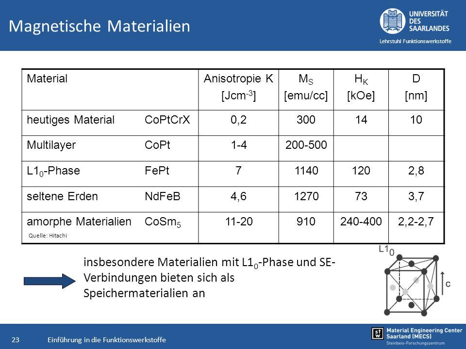 Einführung in die Funktionswerkstoffe23 Lehrstuhl Funktionswerkstoffe Magnetische Materialien MaterialAnisotropie K [Jcm -3 ] M S [emu/cc] H K [kOe] D