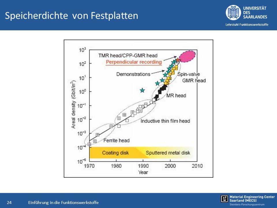 Einführung in die Funktionswerkstoffe24 Lehrstuhl Funktionswerkstoffe Speicherdichte von Festplatten