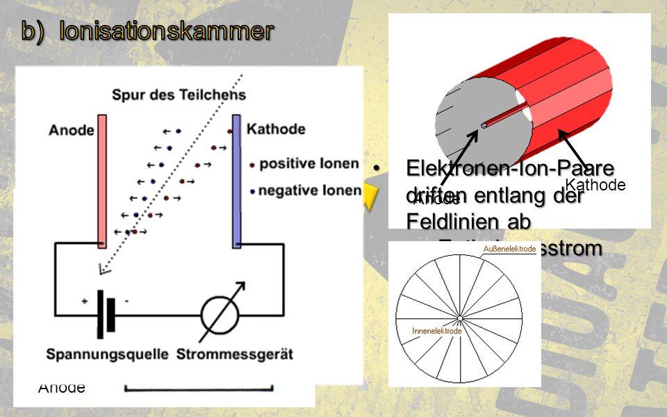 Anode Kathode Anode Kathode Gas Elektronen-Ion-Paare driften entlang der Feldlinien abElektronen-Ion-Paare driften entlang der Feldlinien ab Entladung