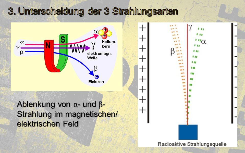 Ablenkung von α - und β - Strahlung im magnetischen/ elektrischen Feld