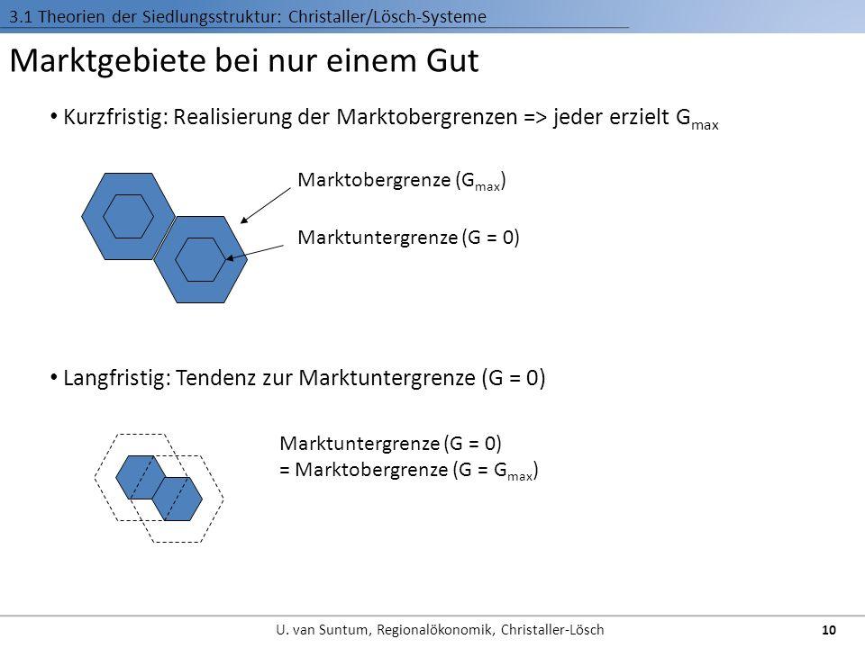 Marktgebiete bei nur einem Gut Kurzfristig: Realisierung der Marktobergrenzen => jeder erzielt G max Marktobergrenze (G max ) Marktuntergrenze (G = 0)