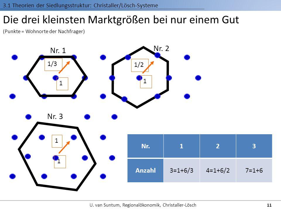 (Punkte = Wohnorte der Nachfrager) Die drei kleinsten Marktgrößen bei nur einem Gut Nr. 2 Nr. 1 Nr. 3 1/3 1 1/2 1 1 1 Nr.123 Anzahl3=1+6/34=1+6/27=1+6