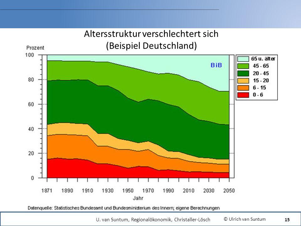 Altersstruktur verschlechtert sich (Beispiel Deutschland) © Ulrich van Suntum 15 U. van Suntum, Regionalökonomik, Christaller-Lösch
