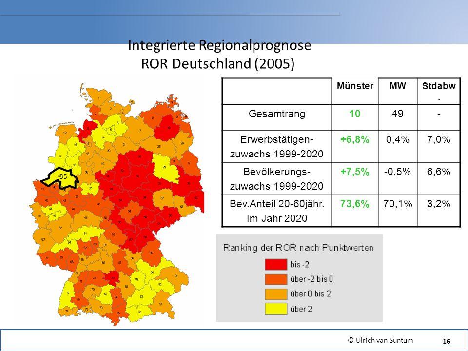 35 Integrierte Regionalprognose ROR Deutschland (2005) MünsterMWStdabw. Gesamtrang1049- Erwerbstätigen- zuwachs 1999-2020 +6,8%0,4%7,0% Bevölkerungs-