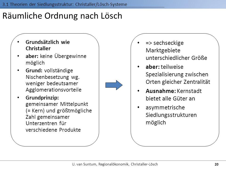 Räumliche Ordnung nach Lösch 3.1 Theorien der Siedlungsstruktur: Christaller/Lösch-Systeme Grundsätzlich wie Christaller aber: keine Übergewinne mögli