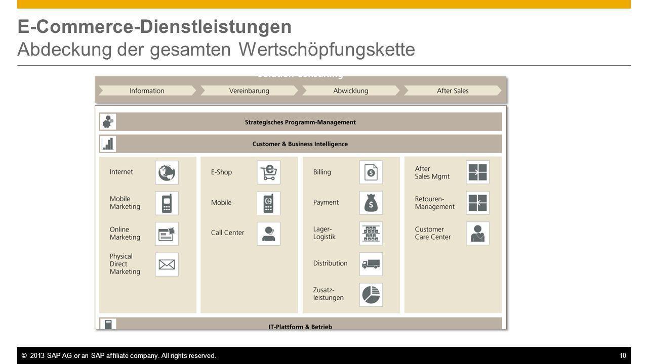 ©2013 SAP AG or an SAP affiliate company. All rights reserved.10 E-Commerce-Dienstleistungen Abdeckung der gesamten Wertschöpfungskette