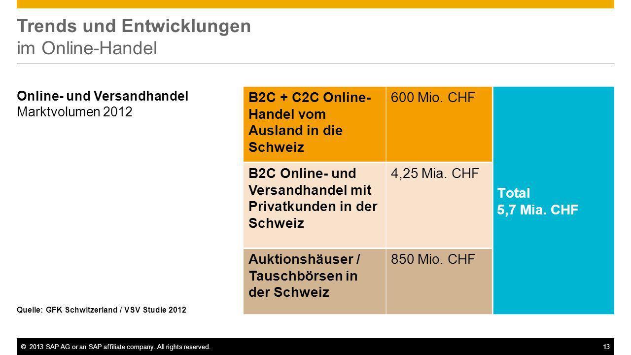©2013 SAP AG or an SAP affiliate company. All rights reserved.13 Trends und Entwicklungen im Online-Handel Quelle: GFK Schwitzerland / VSV Studie 2012