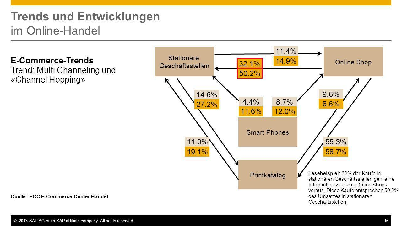 ©2013 SAP AG or an SAP affiliate company. All rights reserved.16 Trends und Entwicklungen im Online-Handel E-Commerce-Trends Trend: Multi Channeling u