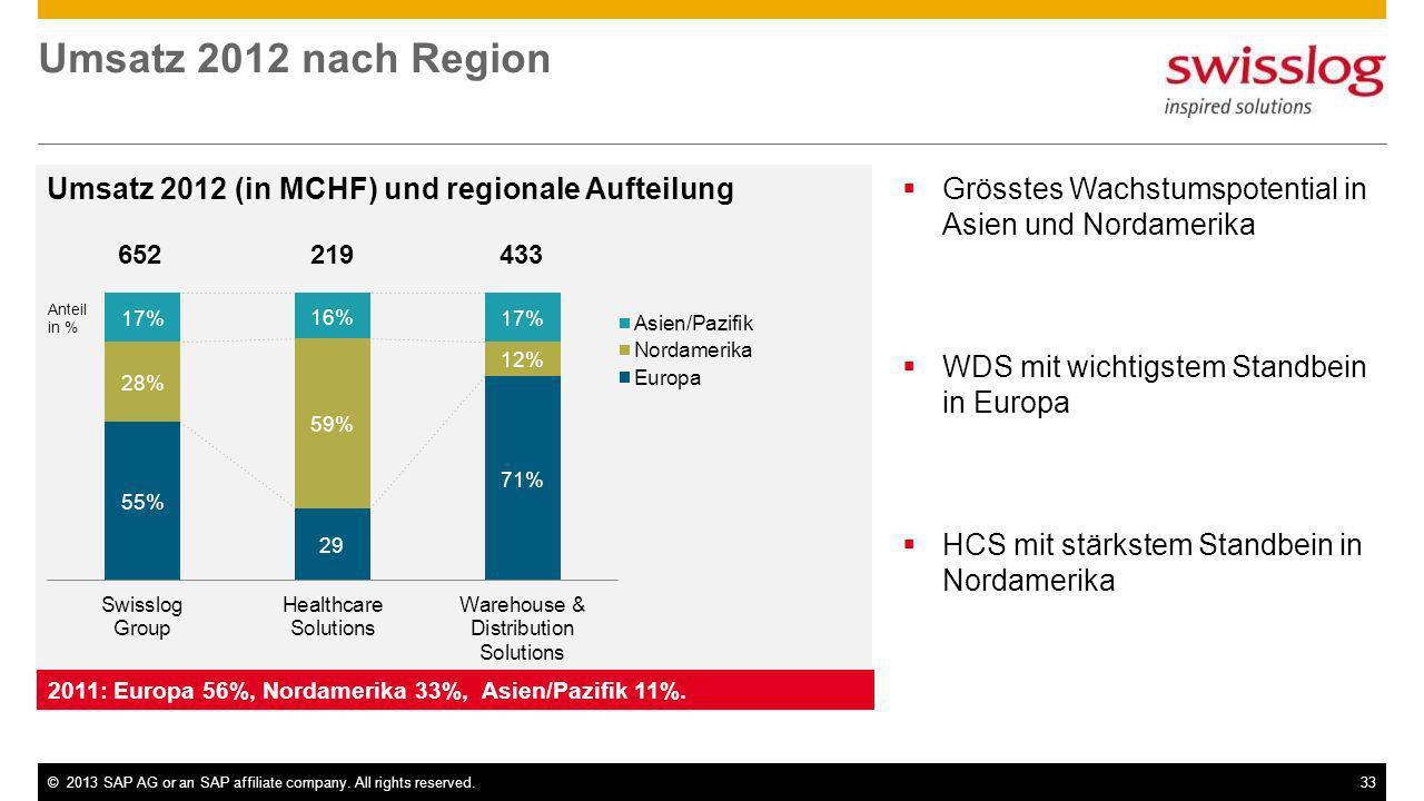 ©2013 SAP AG or an SAP affiliate company. All rights reserved.33 Umsatz 2012 nach Region Umsatz 2012 (in MCHF) und regionale Aufteilung 652 219 433 20