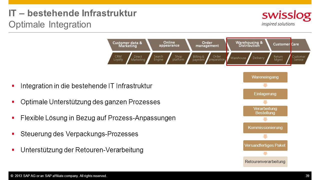 ©2013 SAP AG or an SAP affiliate company. All rights reserved.39 IT – bestehende Infrastruktur Optimale Integration WareneingangEinlagerung Verarbeitu