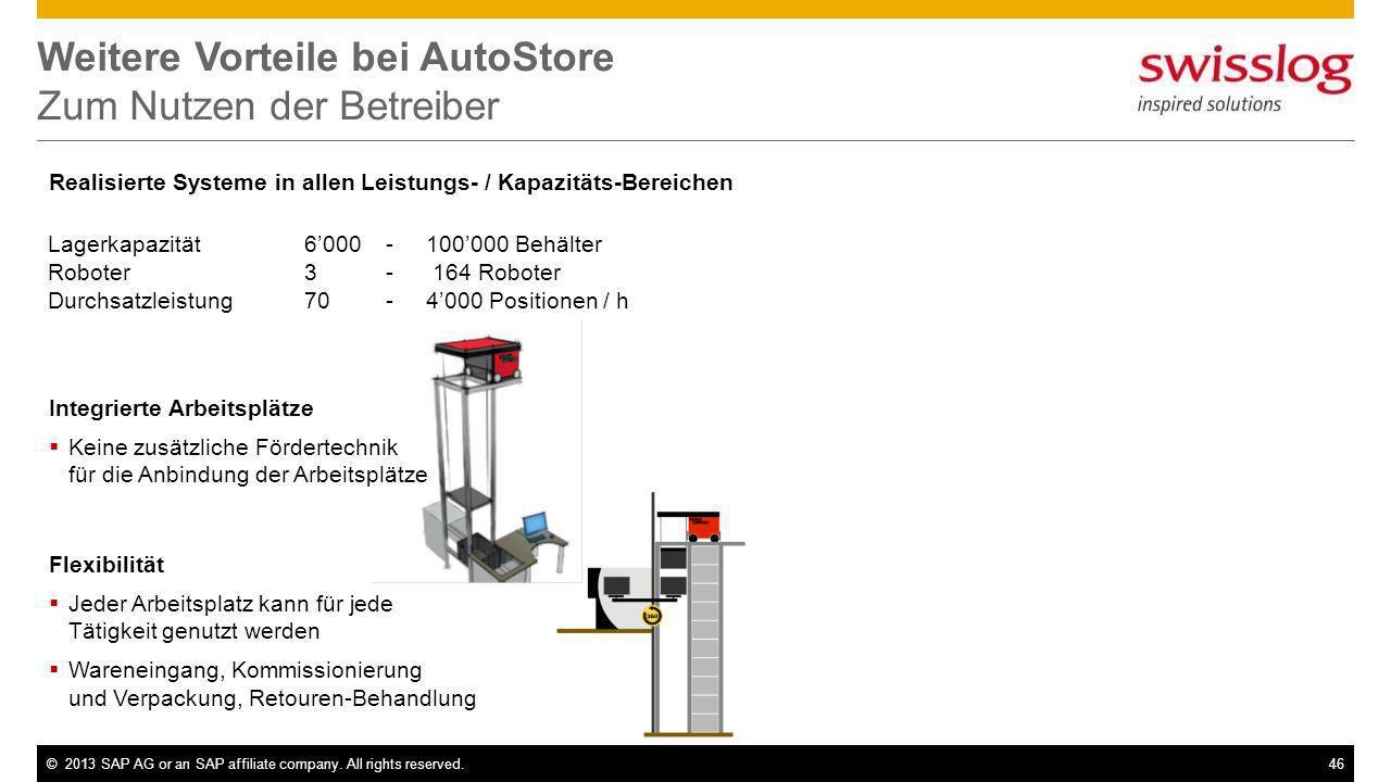 ©2013 SAP AG or an SAP affiliate company. All rights reserved.46 Weitere Vorteile bei AutoStore Zum Nutzen der Betreiber Realisierte Systeme in allen