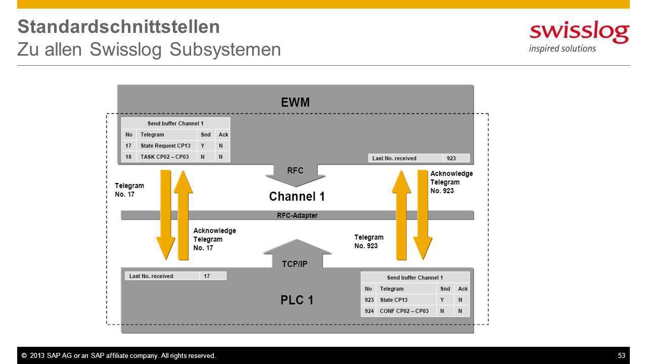 ©2013 SAP AG or an SAP affiliate company. All rights reserved.53 Standardschnittstellen Zu allen Swisslog Subsystemen