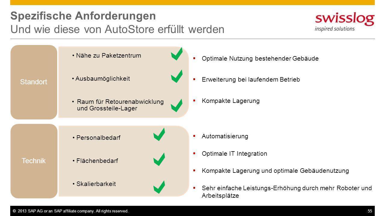 ©2013 SAP AG or an SAP affiliate company. All rights reserved.55 Spezifische Anforderungen Und wie diese von AutoStore erfüllt werden Nähe zu Paketzen