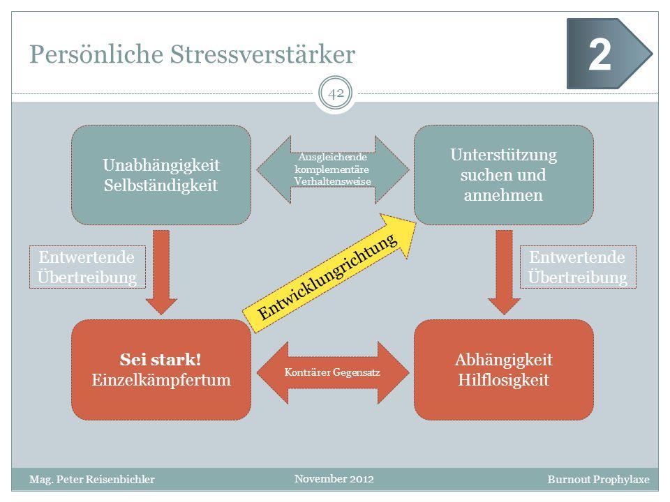 Burnout Prophylaxe November 2012 Persönliche Stressverstärker 42 Mag. Peter Reisenbichler 2 Unabhängigkeit Selbständigkeit Unterstützung suchen und an