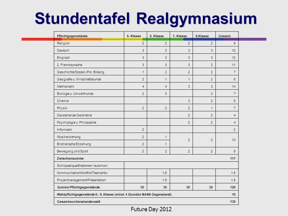 Future Day 2012 Stundentafel Realgymnasium Pflichtgegenstände5. Klasse6. Klasse7. Klasse8.KlasseGesamt Religion22228 Deutsch333312 Englisch333312 2. F