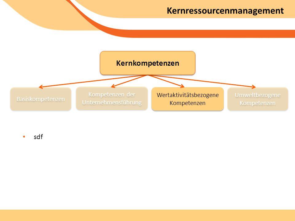 Kernressourcenmanagement sdf Kompetenzen der Unternehmensführung Wertaktivitätsbezogene Kompetenzen Basiskompetenzen Umweltbezogene Kompetenzen Kernkompetenzen