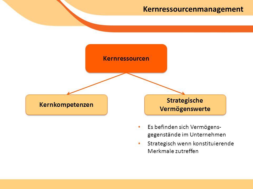 Kernressourcenmanagement Kernressourcen Kernkompetenzen Strategische Vermögenswerte Es befinden sich Vermögens- gegenstände im Unternehmen Strategisch wenn konstituierende Merkmale zutreffen