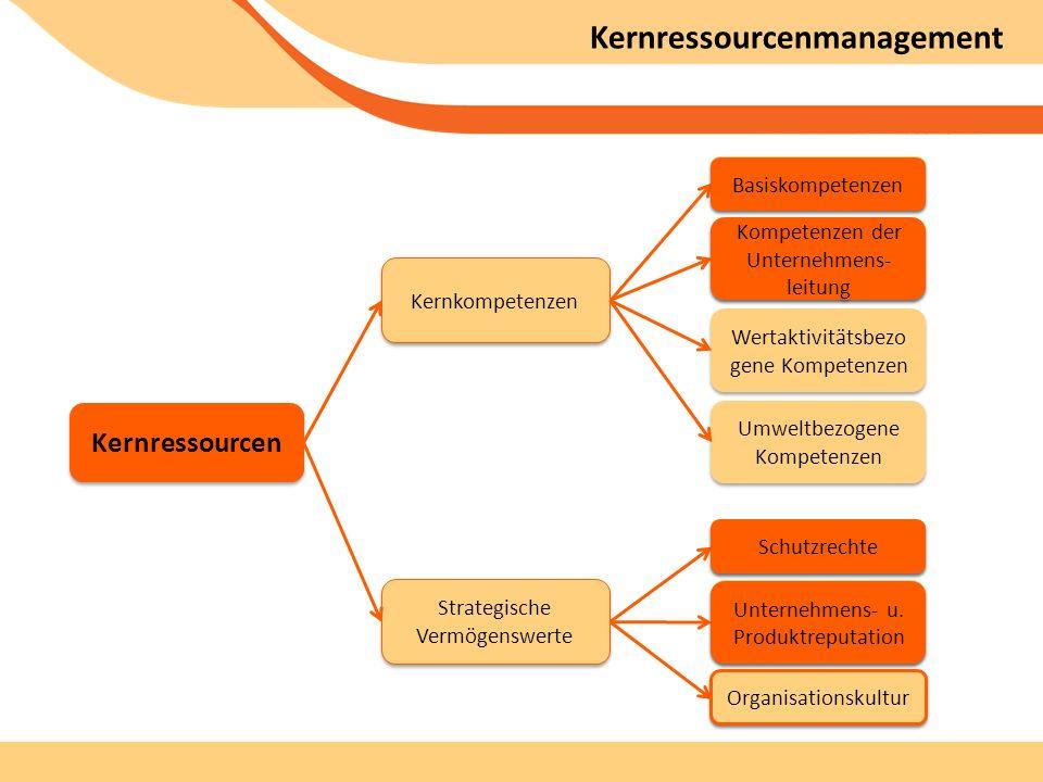 Kernressourcenmanagement Umweltbezogene Kompetenzen Unternehmens- u.