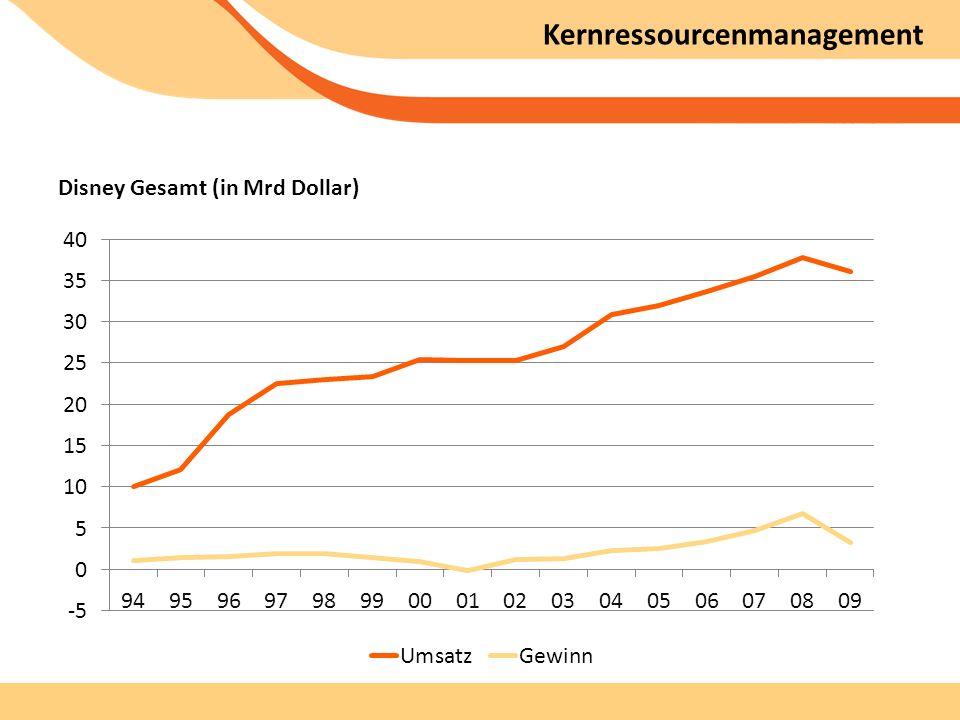 Kernressourcenmanagement Disney Gesamt (in Mrd Dollar)