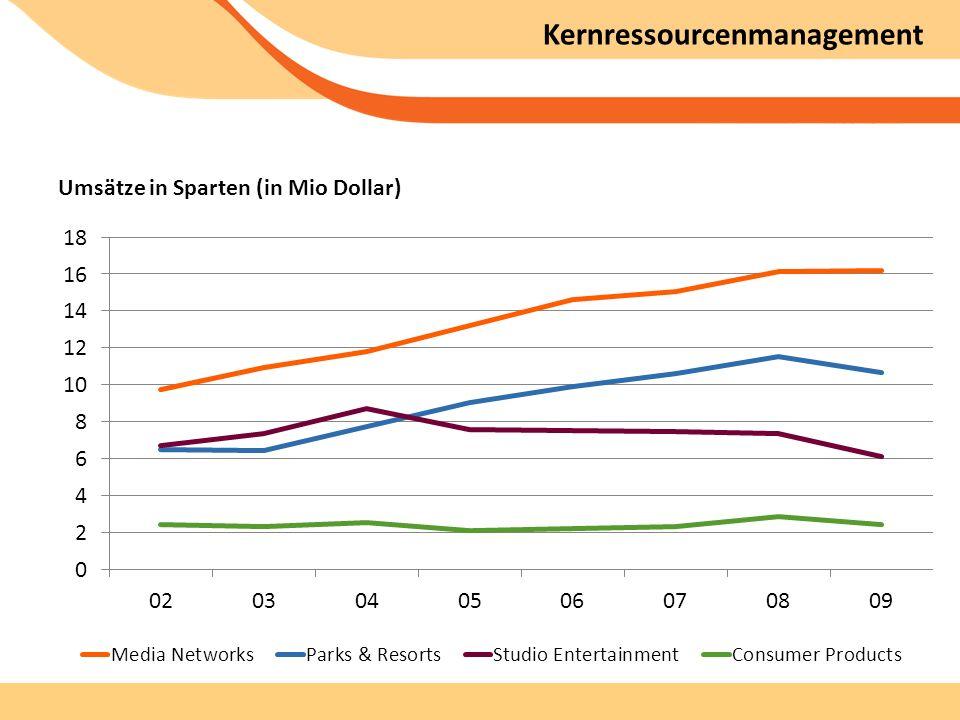 Kernressourcenmanagement Umsätze in Sparten (in Mio Dollar)