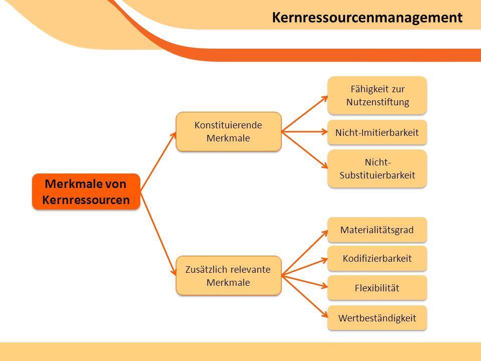 Kernressourcenmanagement Wertbeständigkeit Zusätzlich relevante Merkmale Merkmale von Kernressourcen Kodifizierbarkeit Konstituierende Merkmale Nicht- Substituierbarkeit Materialitätsgrad Fähigkeit zur Nutzenstiftung Nicht-Imitierbarkeit Flexibilität