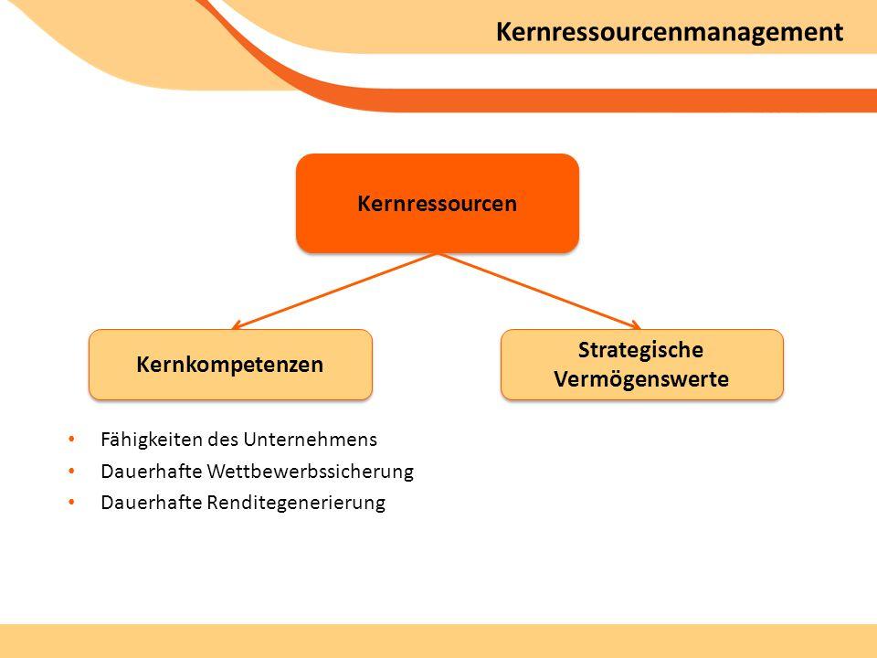 Kernressourcenmanagement Kernressourcen Kernkompetenzen Strategische Vermögenswerte Fähigkeiten des Unternehmens Dauerhafte Wettbewerbssicherung Dauerhafte Renditegenerierung