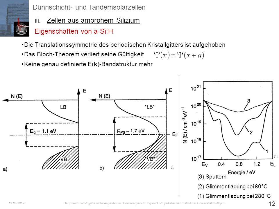 (3) Sputtern (2) Glimmentladung bei 80°C (1) Glimmentladung bei 280°C 12 Die Translationssymmetrie des periodischen Kristallgitters ist aufgehoben Das