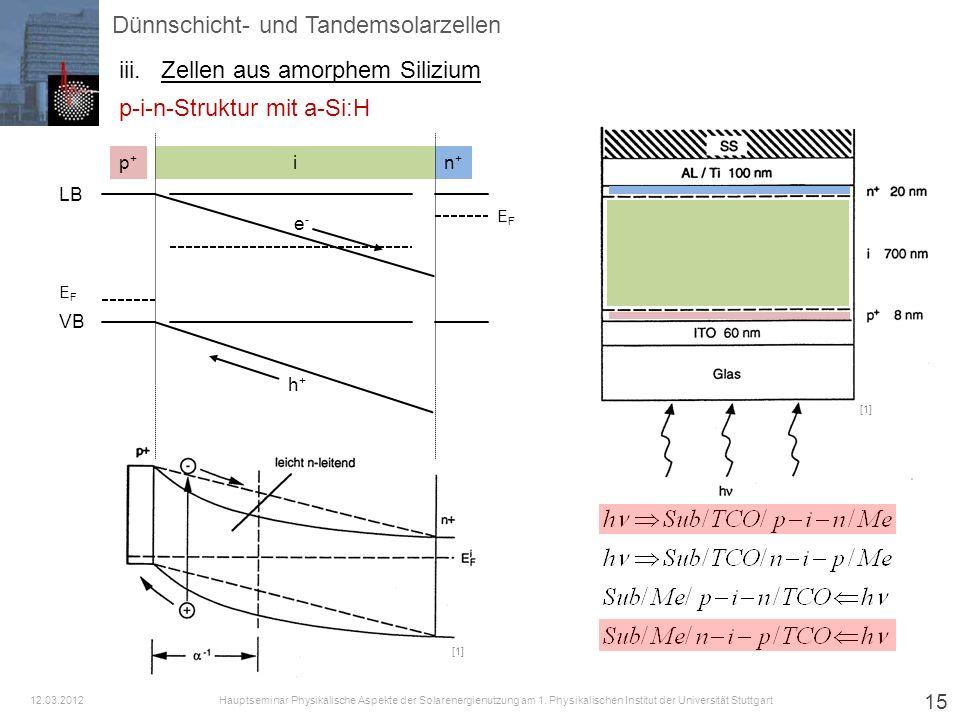 15 [1] p+p+ n+n+ LB VB EFEF EFEF i e-e- h+h+ Dünnschicht- und Tandemsolarzellen iii.Zellen aus amorphem Silizium p-i-n-Struktur mit a-Si:H Hauptsemina