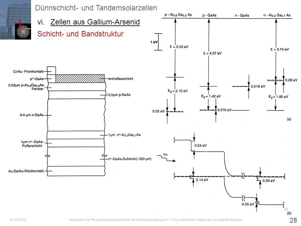 28 [1] Dünnschicht- und Tandemsolarzellen vi.Zellen aus Gallium-Arsenid Hauptseminar Physikalische Aspekte der Solarenergienutzung am 1. Physikalische