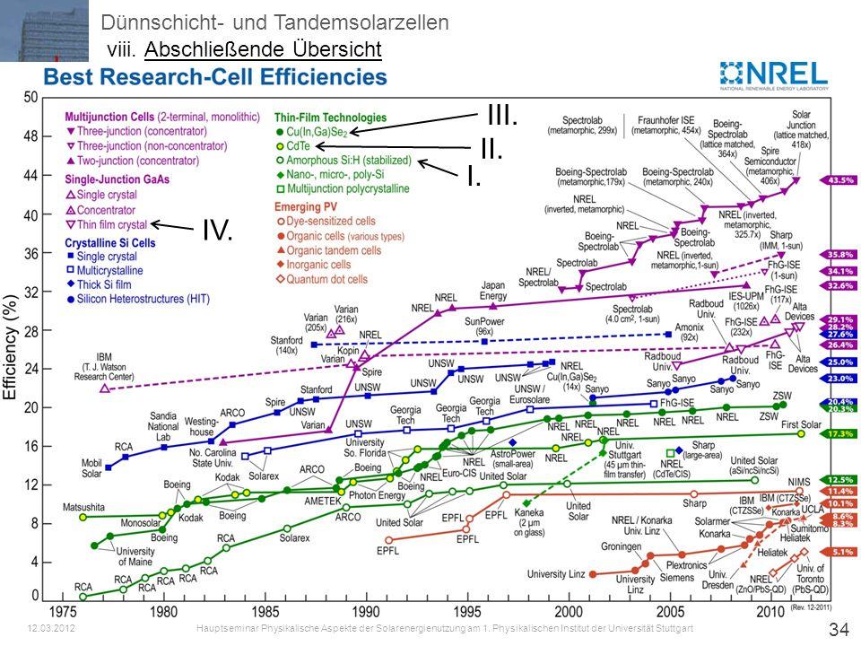 34 Dünnschicht- und Tandemsolarzellen Hauptseminar Physikalische Aspekte der Solarenergienutzung am 1. Physikalischen Institut der Universität Stuttga