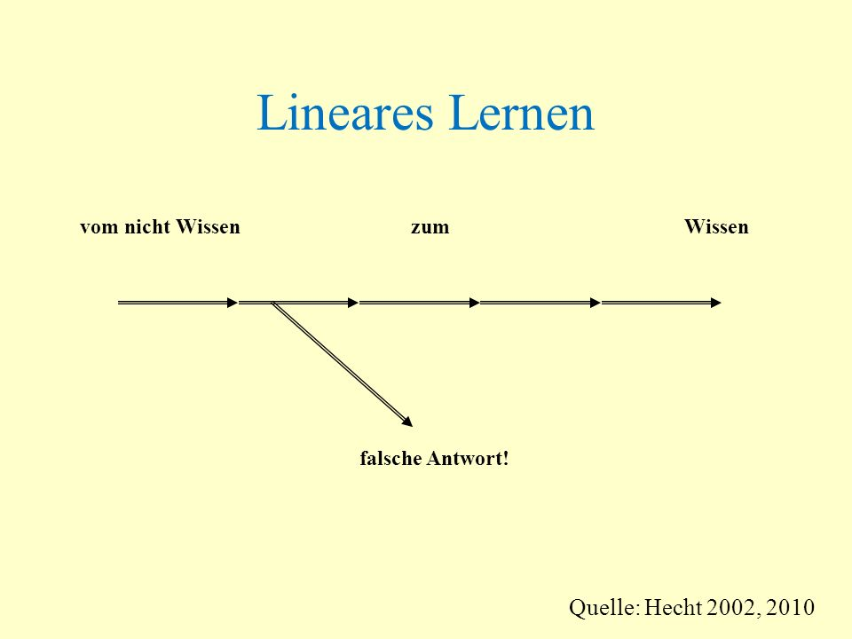 Lineares Lernen falsche Antwort! vom nicht Wissen zum Wissen Quelle: Hecht 2002, 2010