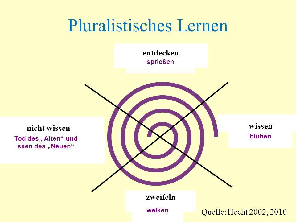 Pluralistisches Lernen nicht wissen zweifeln wissen entdecken blühen welken Tod des Alten und säen des Neuen sprießen Quelle: Hecht 2002, 2010