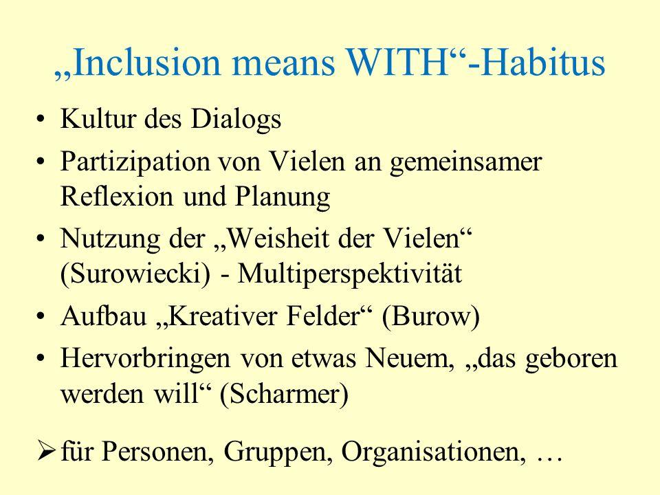 Inclusion means WITH-Habitus Kultur des Dialogs Partizipation von Vielen an gemeinsamer Reflexion und Planung Nutzung der Weisheit der Vielen (Surowie