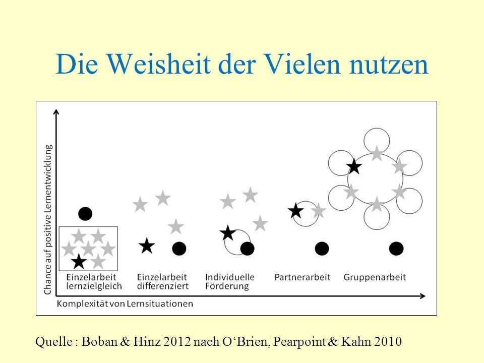 Potenziale Reduzierung defensiven Lernens (Bulimie- Pädagogik) Chance auf expansives Lernen (Lernen) Dialogische Mentorenschaft = inklusionskompatible Lernbegleitung