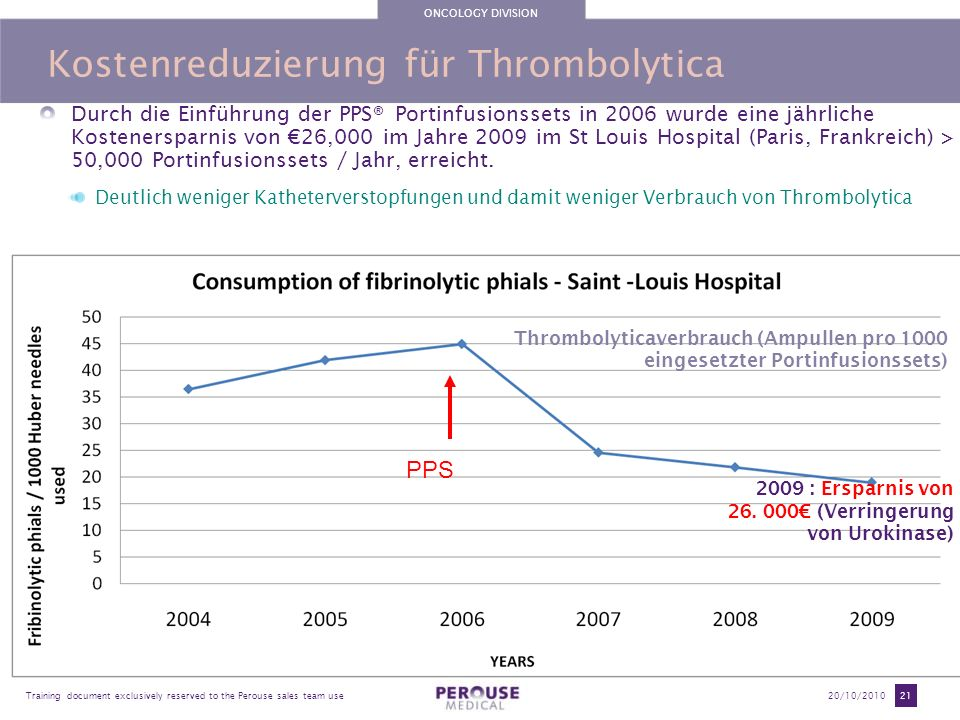 ONCOLOGY DIVISION Training document exclusively reserved to the Perouse sales team use20/10/2010 21 Kostenreduzierung für Thrombolytica Durch die Einf