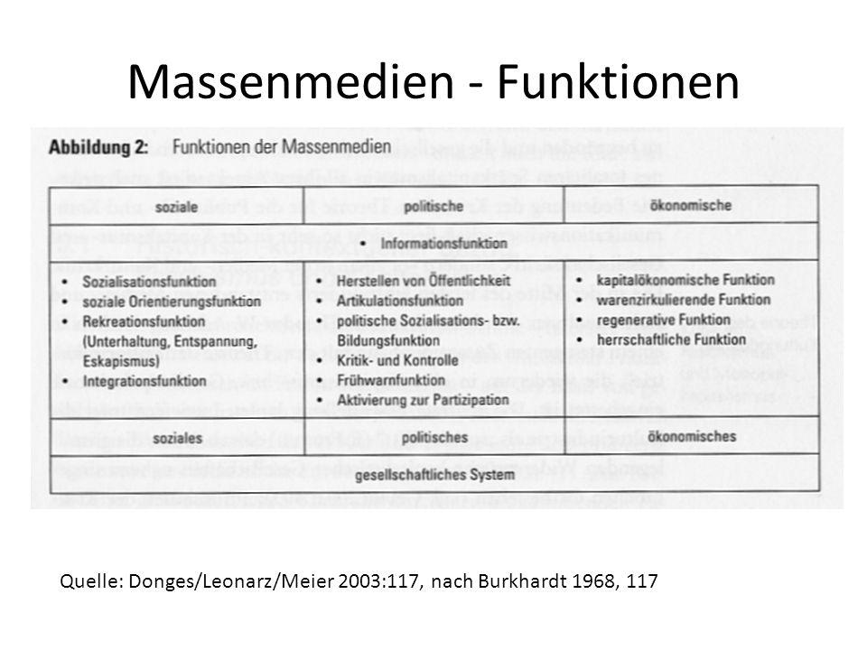 Massenmedien - Funktionen Quelle: Donges/Leonarz/Meier 2003:117, nach Burkhardt 1968, 117