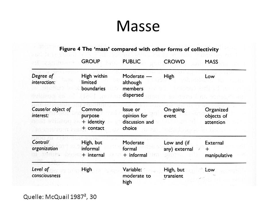 Masse Quelle: McQuail 1987², 30