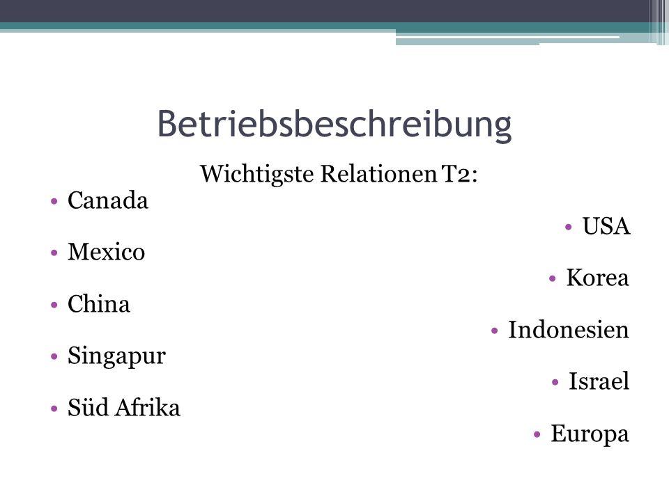 Betriebsbeschreibung Wichtigste Relationen T2: Canada USA Mexico Korea China Indonesien Singapur Israel Süd Afrika Europa