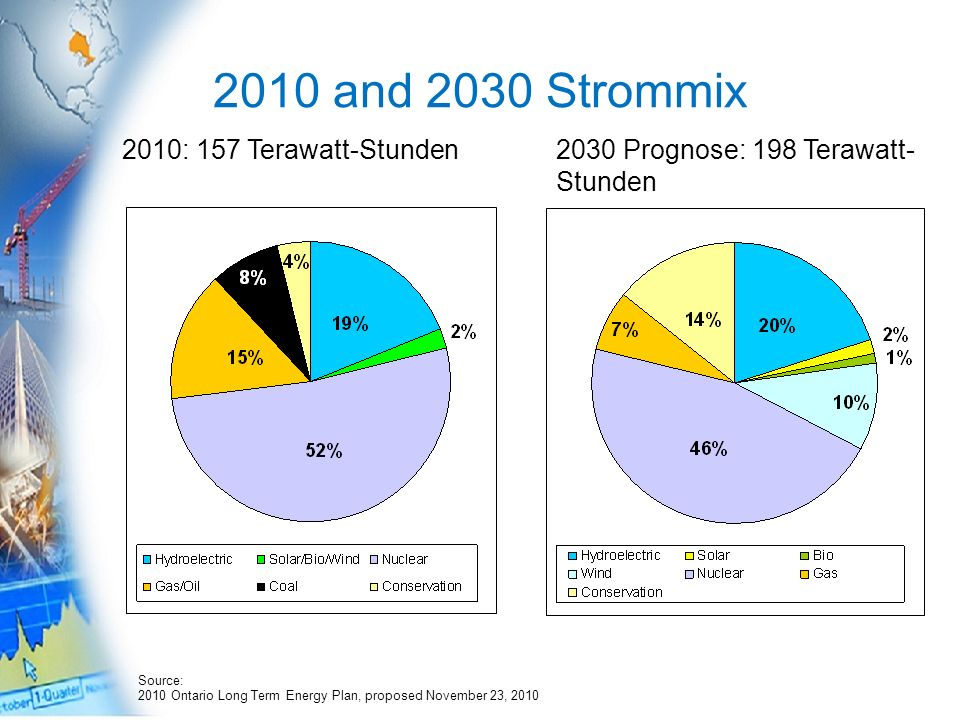 2010 and 2030 Strommix 2010: 157 Terawatt-Stunden2030 Prognose: 198 Terawatt- Stunden Source: 2010 Ontario Long Term Energy Plan, proposed November 23