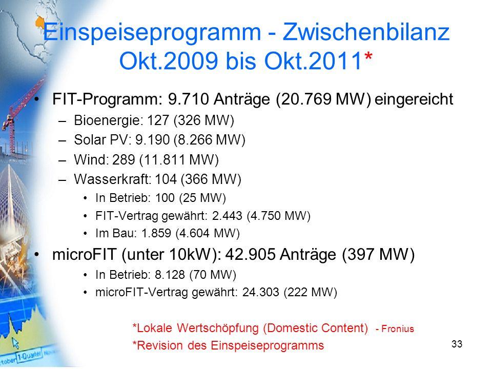 Einspeiseprogramm - Zwischenbilanz Okt.2009 bis Okt.2011* FIT-Programm: 9.710 Anträge (20.769 MW) eingereicht –Bioenergie: 127 (326 MW) –Solar PV: 9.1