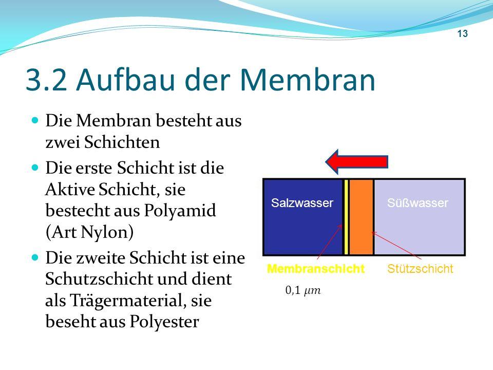 3.2 Aufbau der Membran Die Membran besteht aus zwei Schichten Die erste Schicht ist die Aktive Schicht, sie bestecht aus Polyamid (Art Nylon) Die zwei