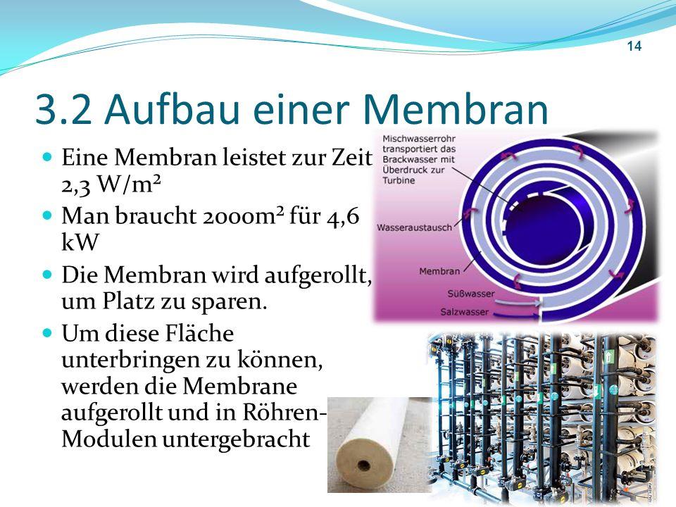 3.2 Aufbau einer Membran Eine Membran leistet zur Zeit 2,3 W/m² Man braucht 2000m² für 4,6 kW Die Membran wird aufgerollt, um Platz zu sparen. Um dies