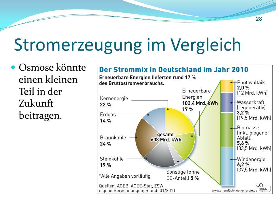 Stromerzeugung im Vergleich Osmose könnte einen kleinen Teil in der Zukunft beitragen. 28